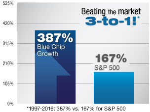 Beating the Market 3-to-1 Blue Chip Growth